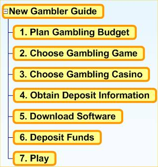 gambling tips - 2